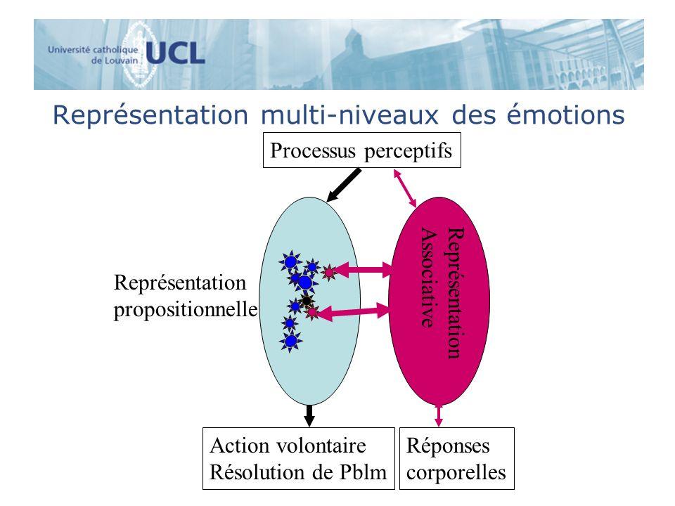 Représentation multi-niveaux des émotions