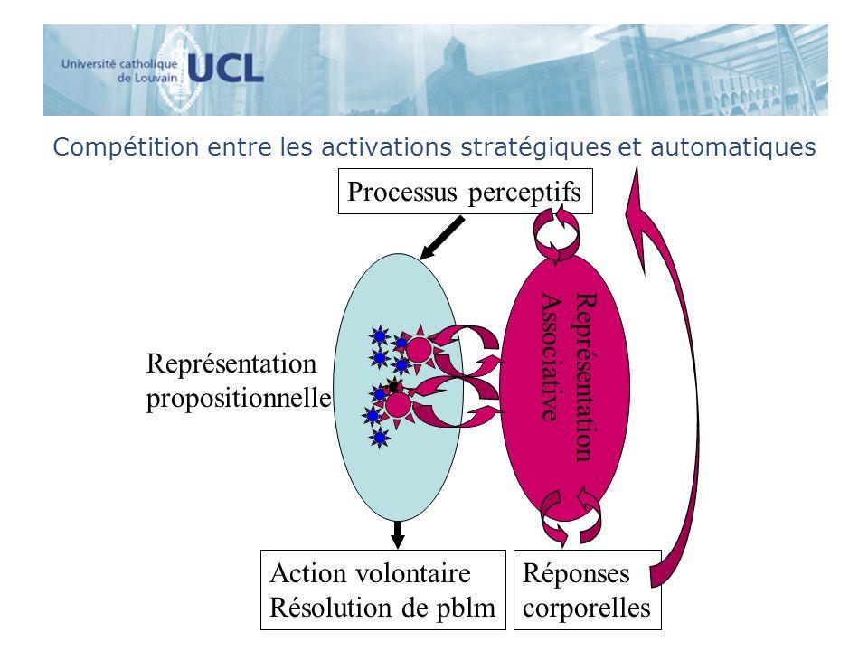 Compétition entre les activations stratégiques et automatiques