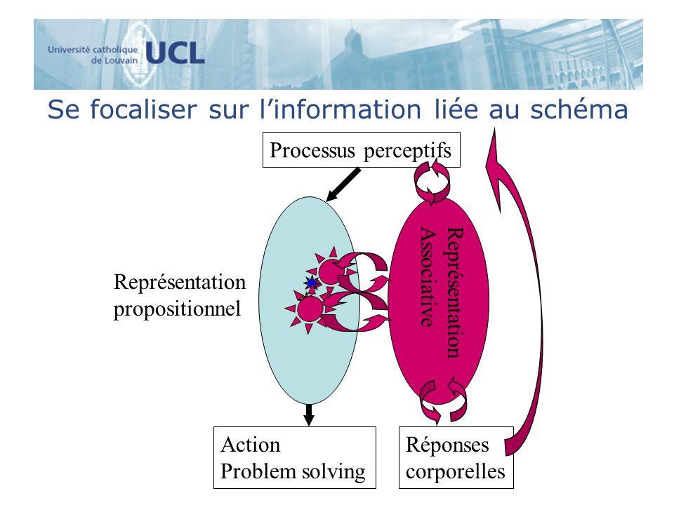 Se focaliser sur l'information liée au schéma