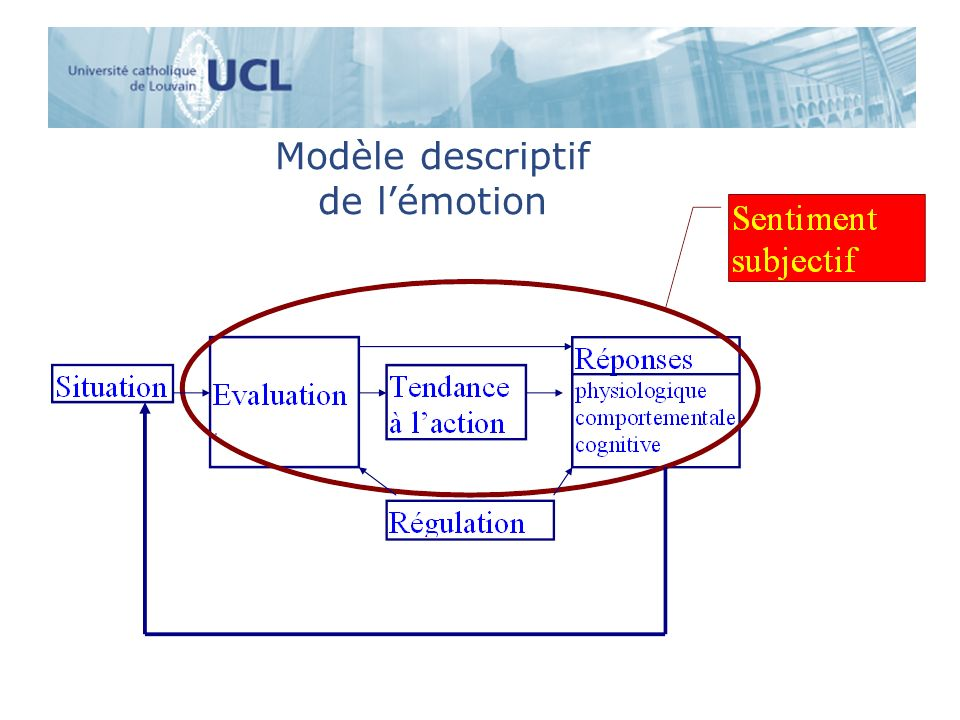 Modèle descriptif de l'émotion