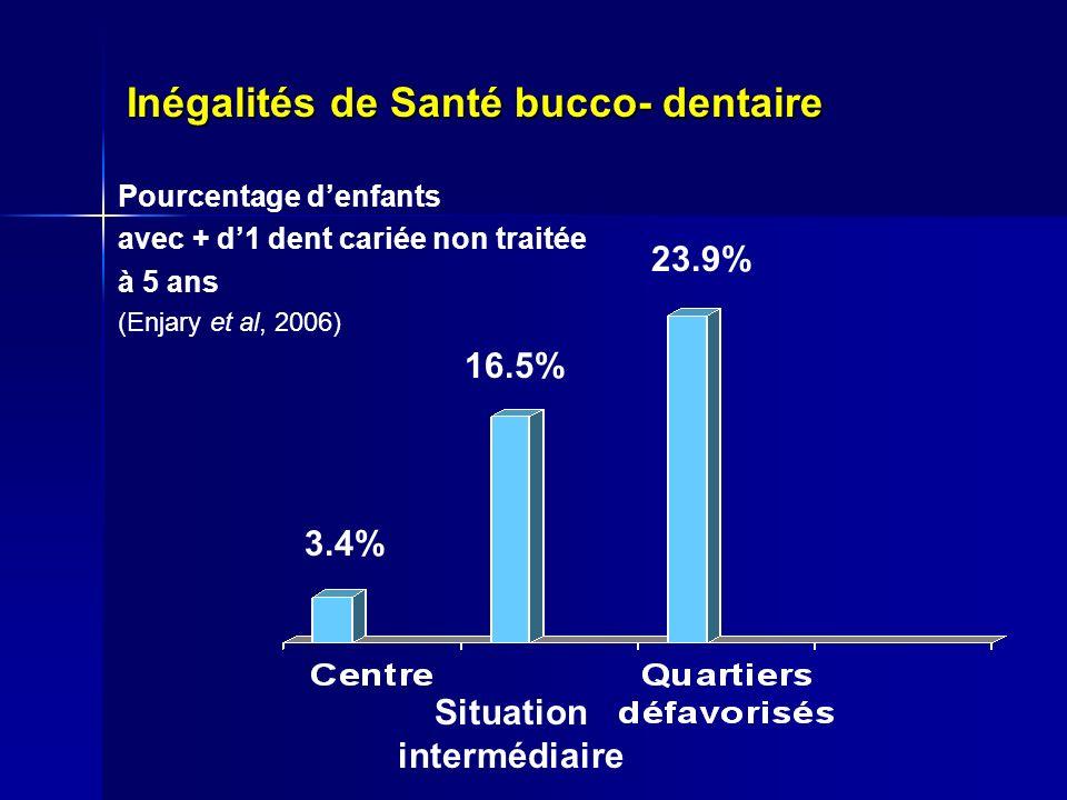 Inégalités de Santé bucco- dentaire