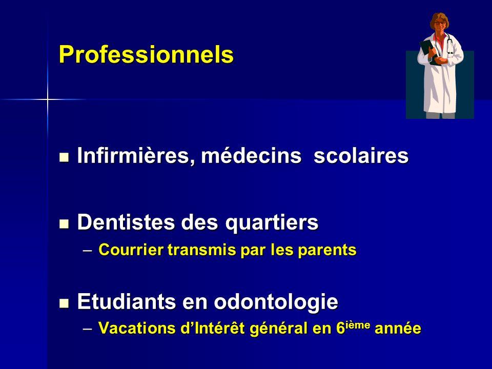 Professionnels Infirmières, médecins scolaires Dentistes des quartiers