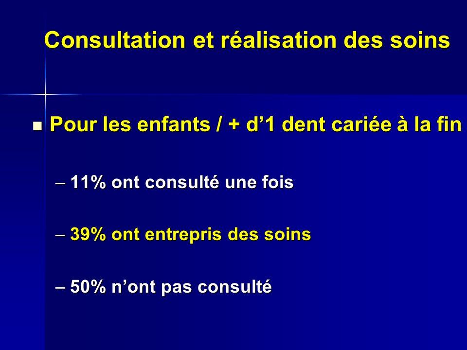 Consultation et réalisation des soins