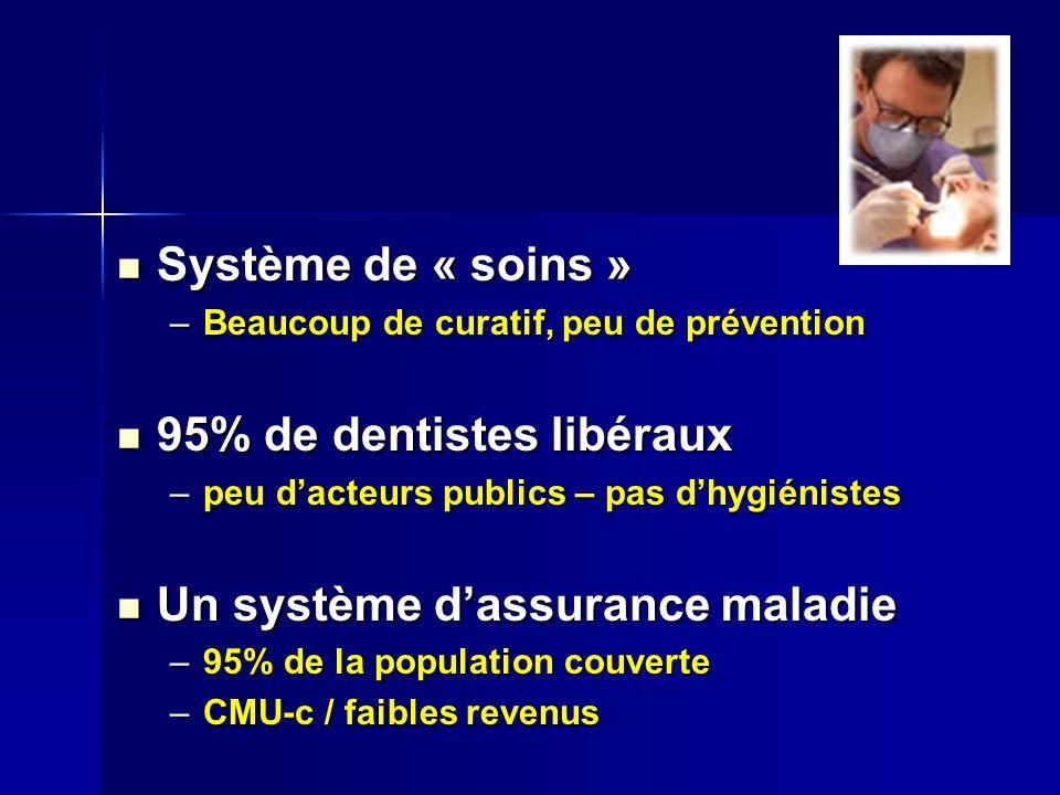 95% de dentistes libéraux