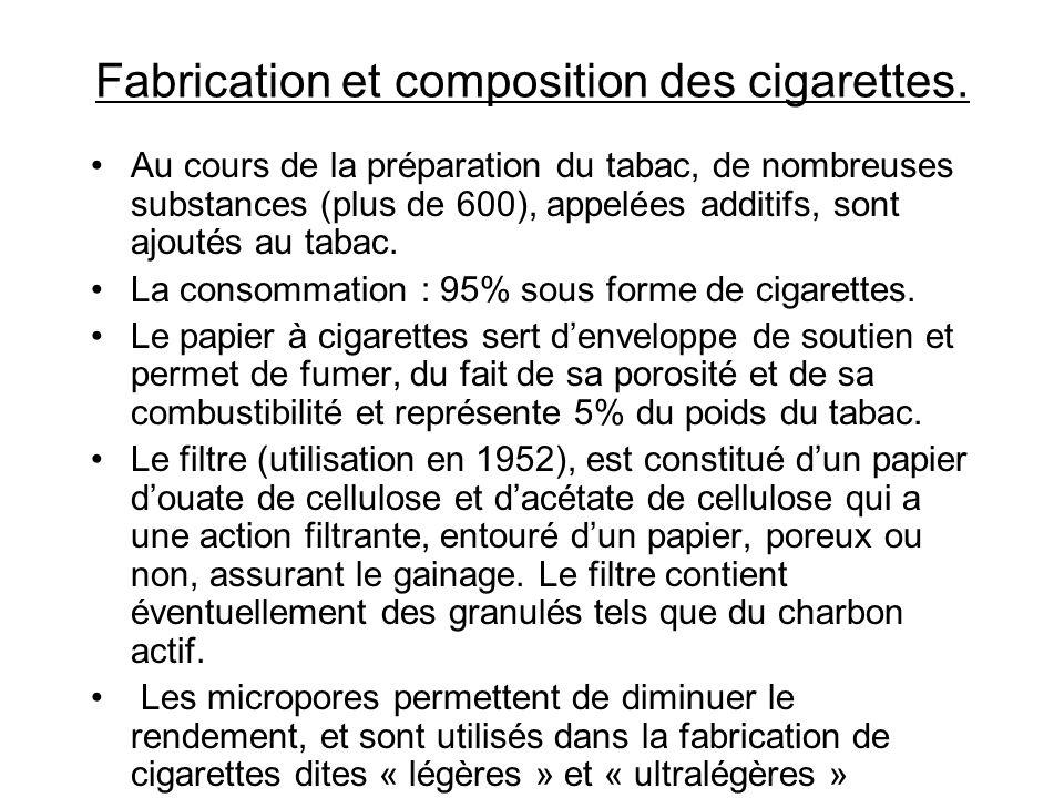 Fabrication et composition des cigarettes.