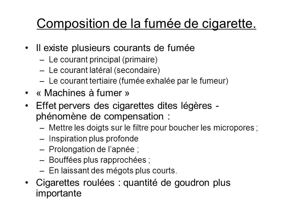 Composition de la fumée de cigarette.