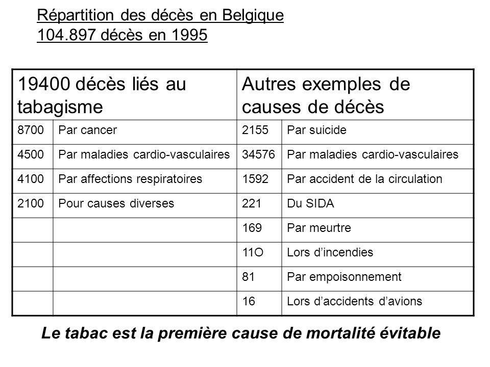 19400 décès liés au tabagisme Autres exemples de causes de décès