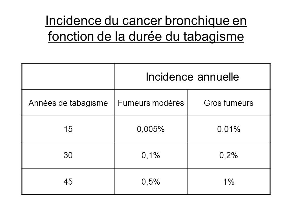 Incidence du cancer bronchique en fonction de la durée du tabagisme