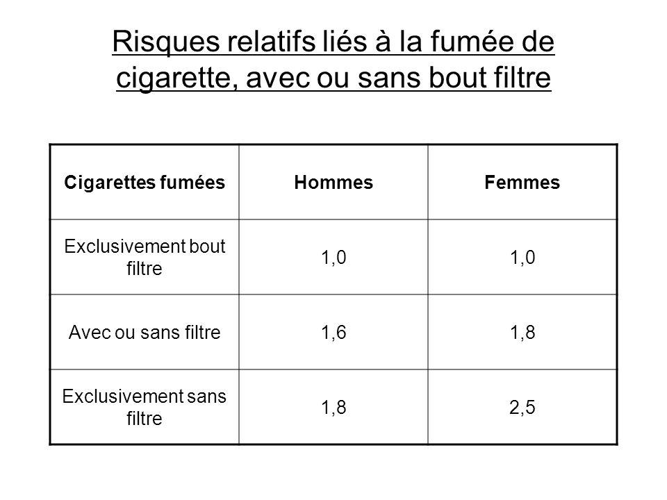 Risques relatifs liés à la fumée de cigarette, avec ou sans bout filtre