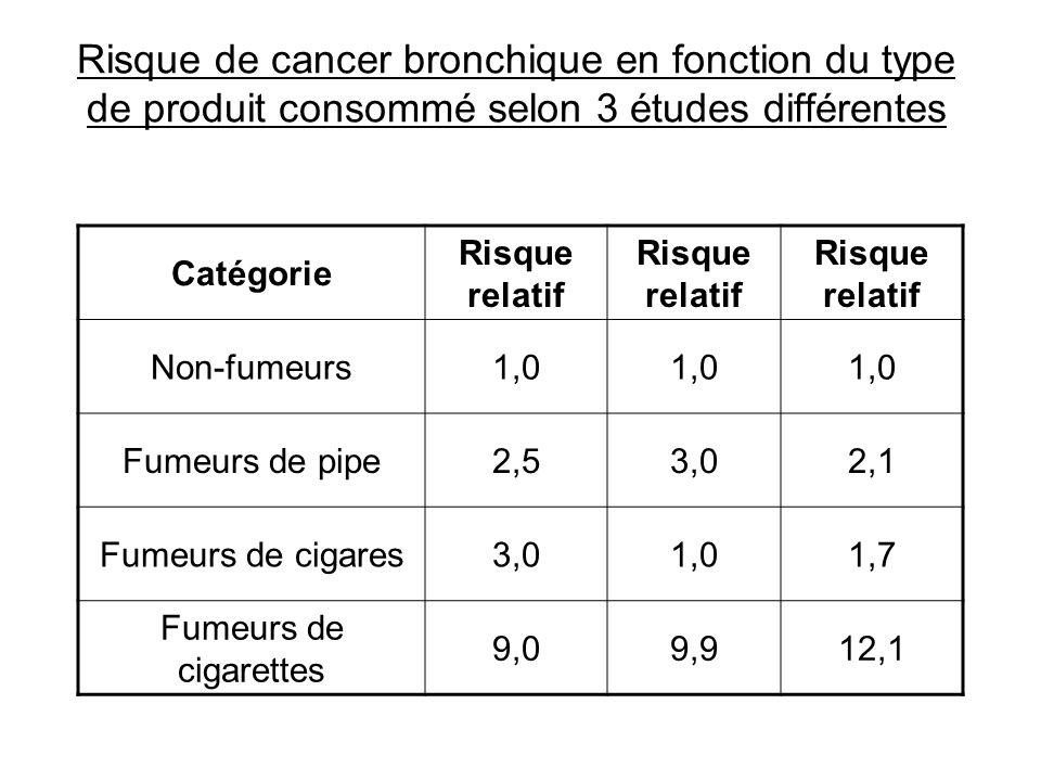 Risque de cancer bronchique en fonction du type de produit consommé selon 3 études différentes
