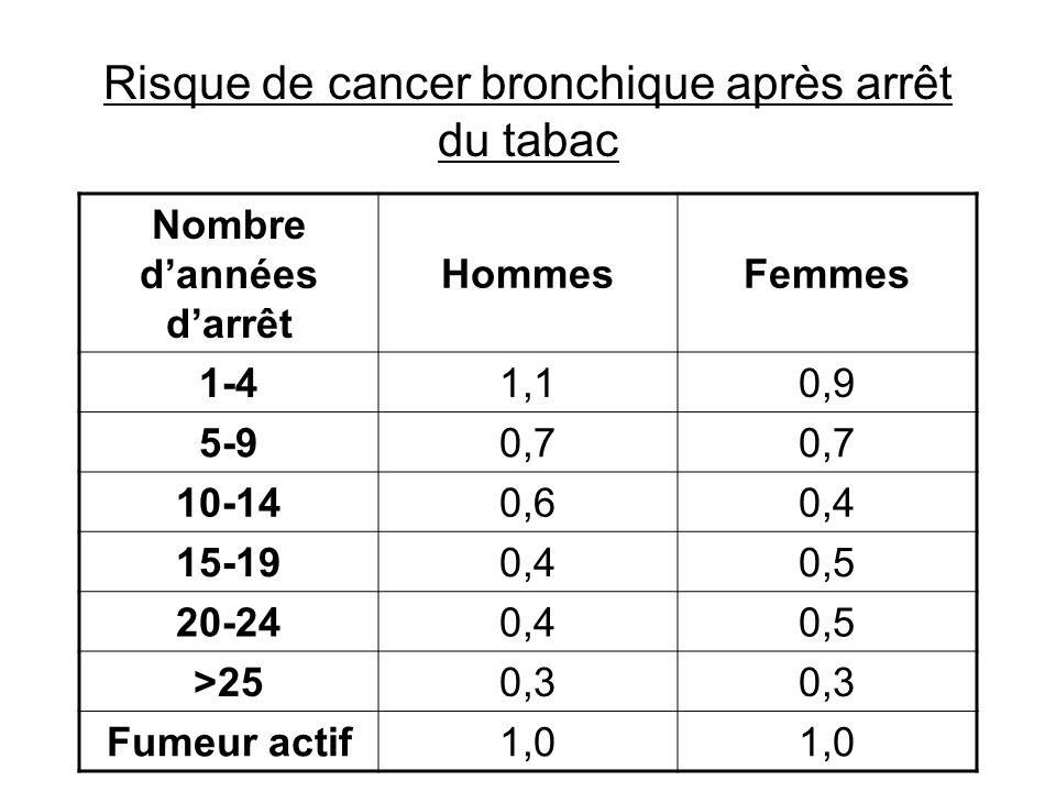 Risque de cancer bronchique après arrêt du tabac