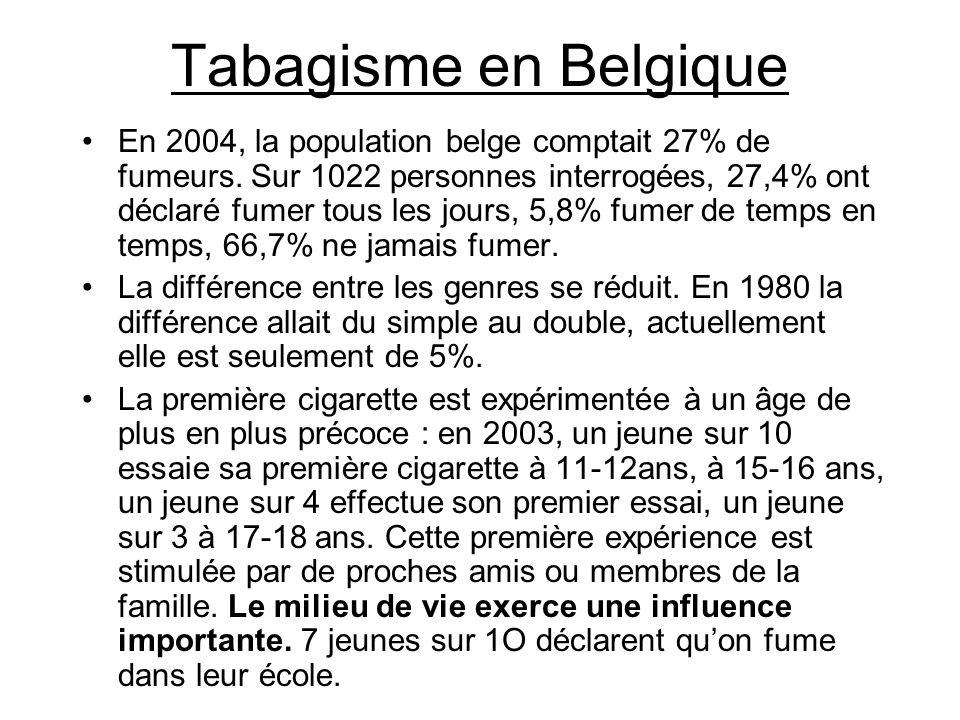 Tabagisme en Belgique