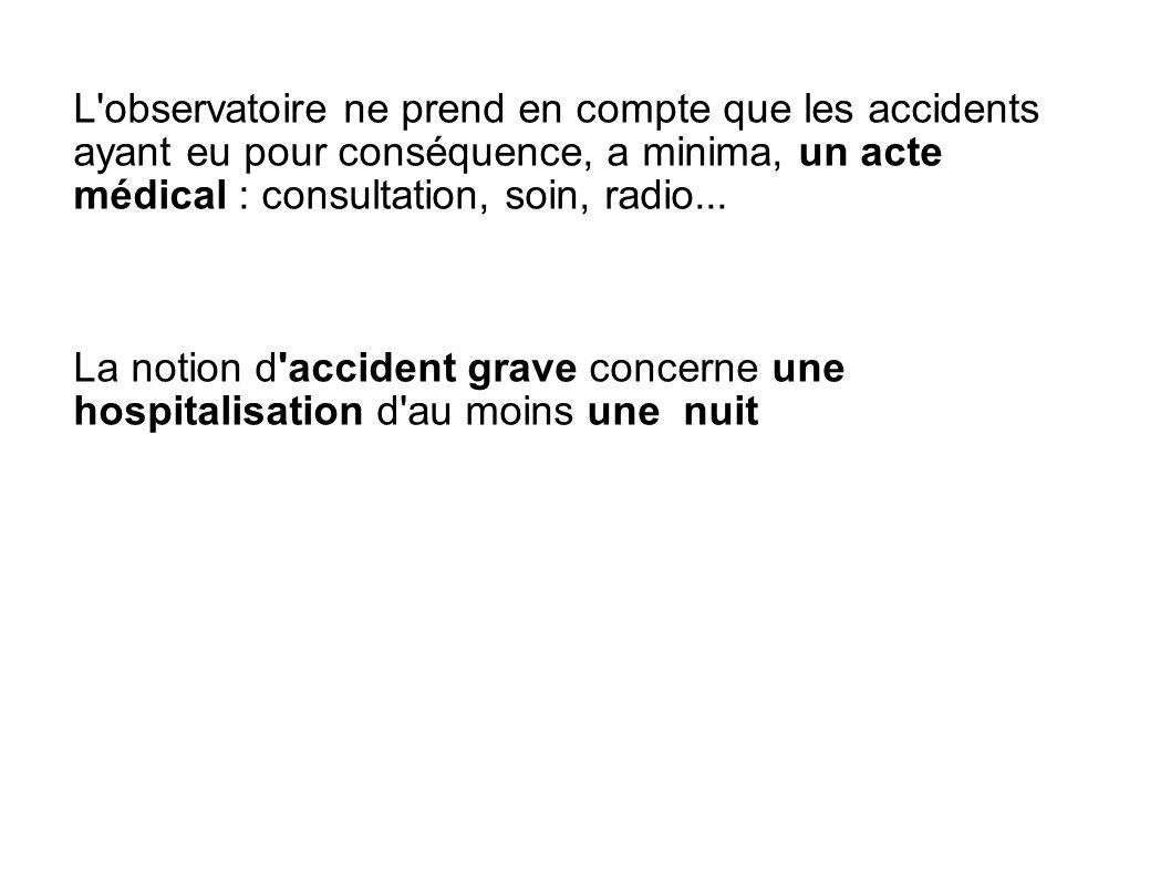 L observatoire ne prend en compte que les accidents ayant eu pour conséquence, a minima, un acte médical : consultation, soin, radio...