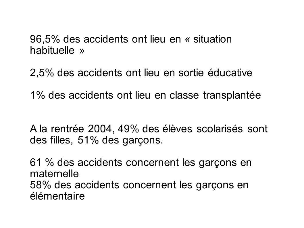 96,5% des accidents ont lieu en « situation habituelle »