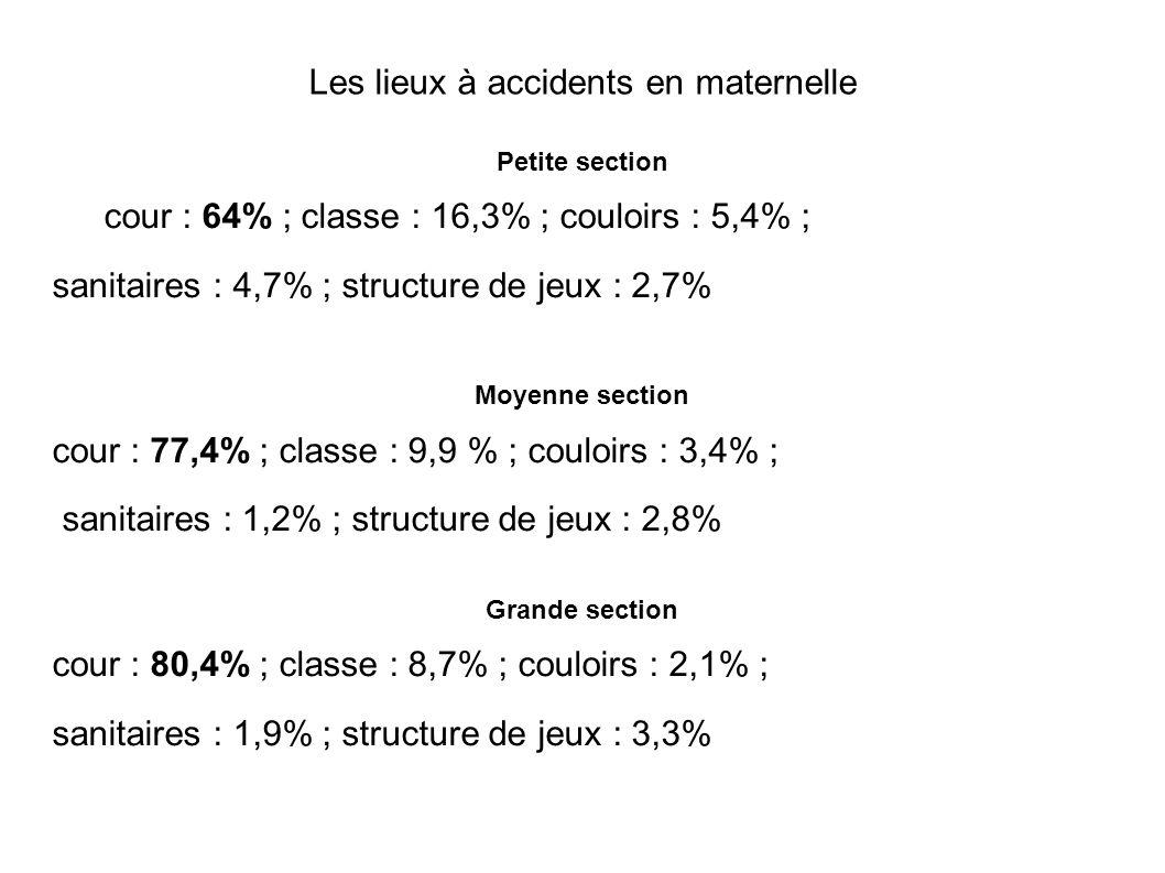 Les lieux à accidents en maternelle
