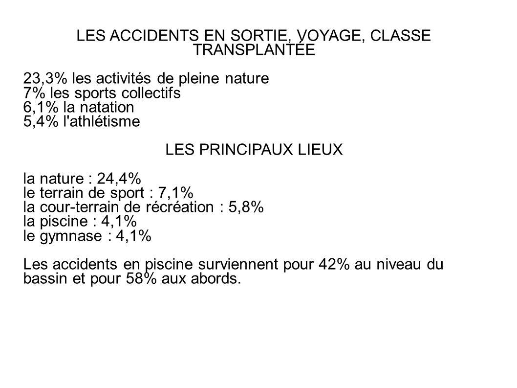 LES ACCIDENTS EN SORTIE, VOYAGE, CLASSE TRANSPLANTÉE