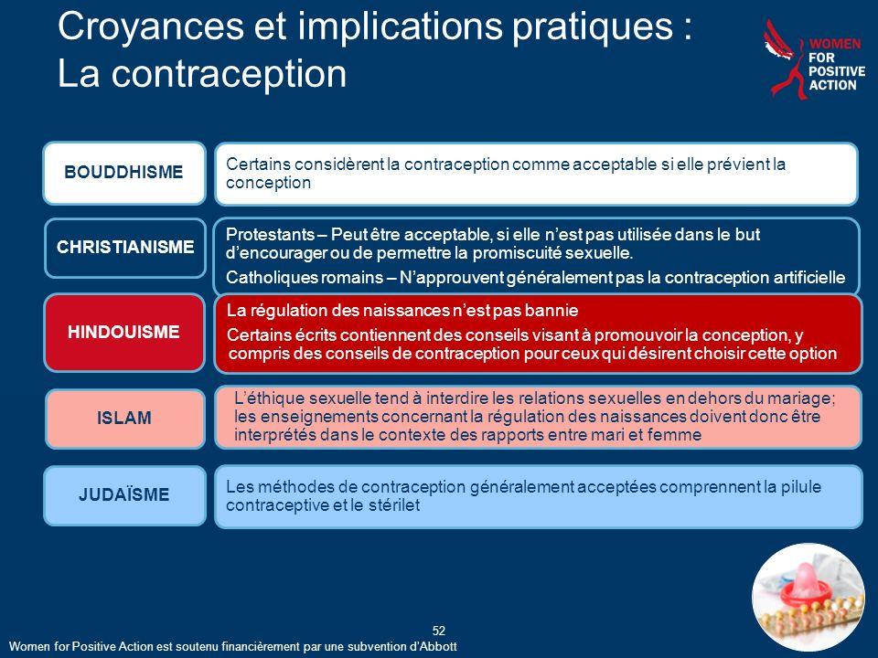 Croyances et implications pratiques : La contraception
