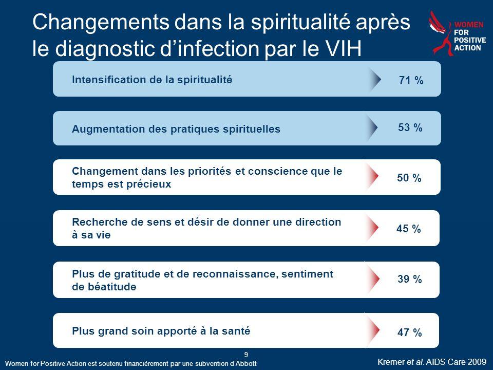 Changements dans la spiritualité après le diagnostic d'infection par le VIH