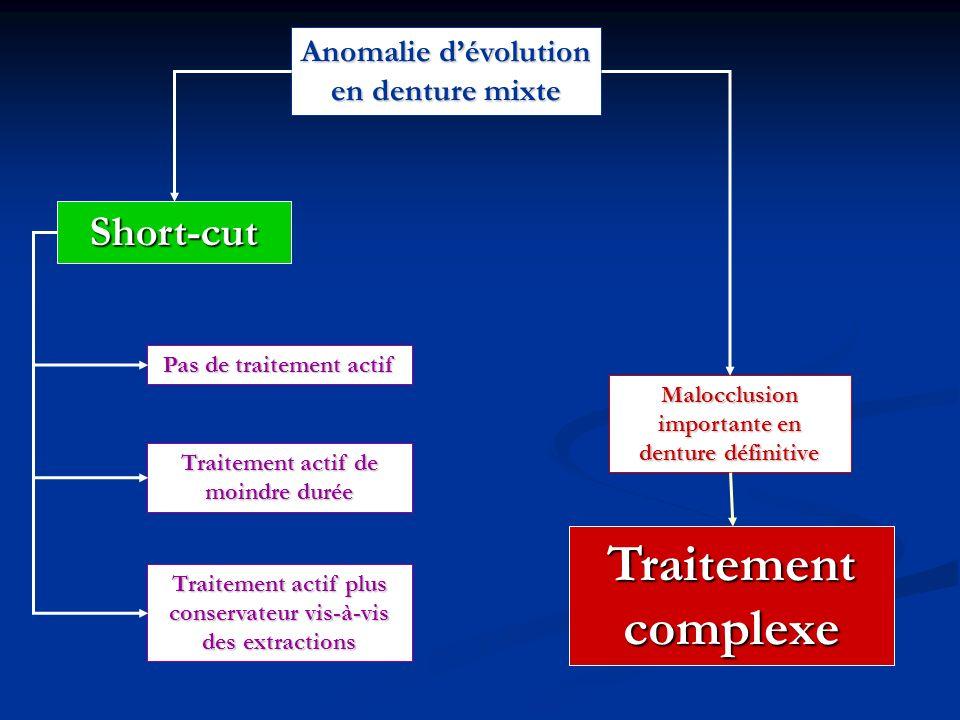 Traitement complexe Short-cut Anomalie d'évolution en denture mixte