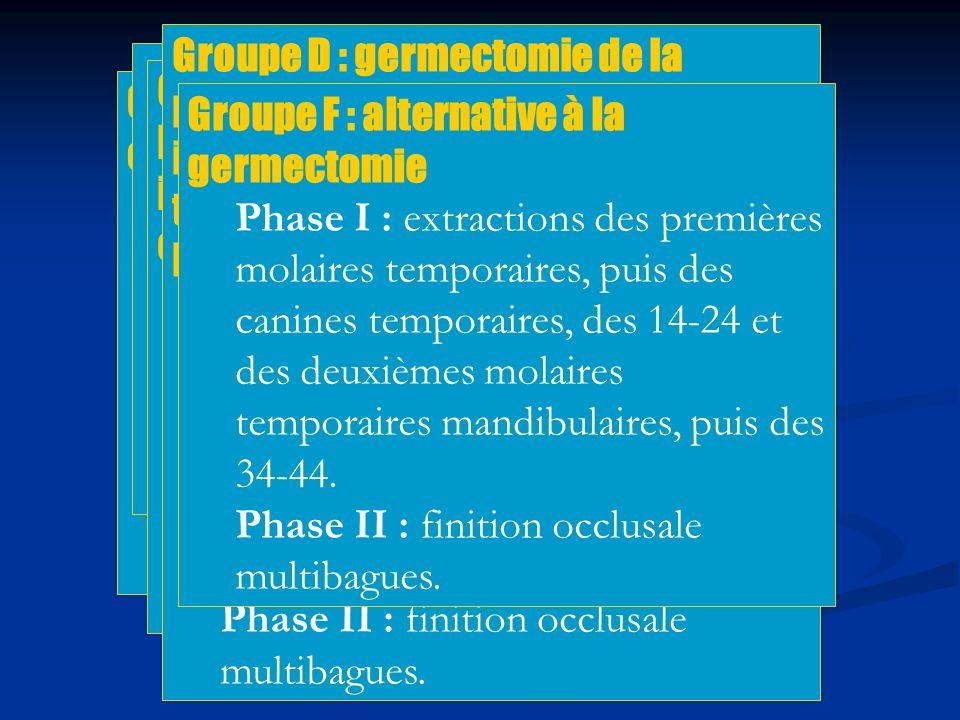Groupe D : germectomie de la première prémolaire mandibulaire indiquée quand la canine définitive tend à évoluer plus rapidement que la première prémolaire