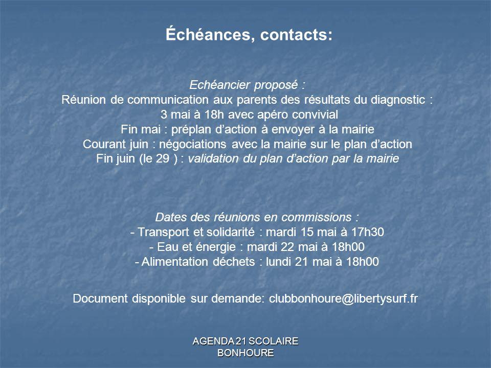 Échéances, contacts: Echéancier proposé :