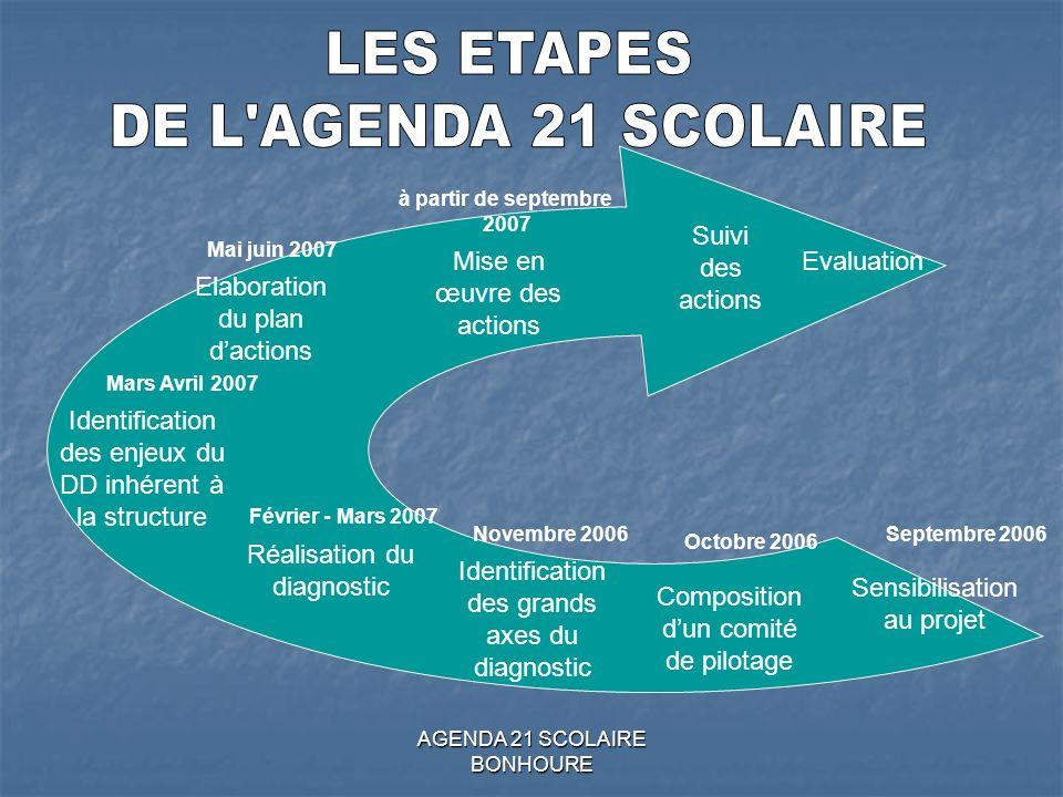 LES ETAPES DE L AGENDA 21 SCOLAIRE Suivi des actions
