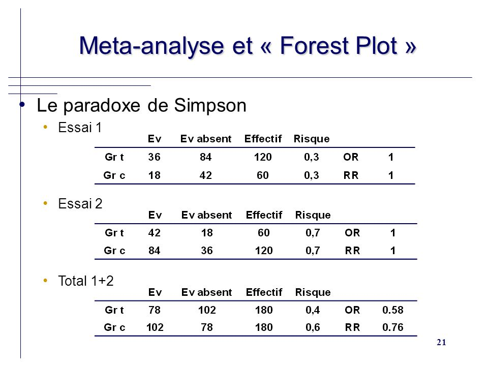 Meta-analyse et « Forest Plot »
