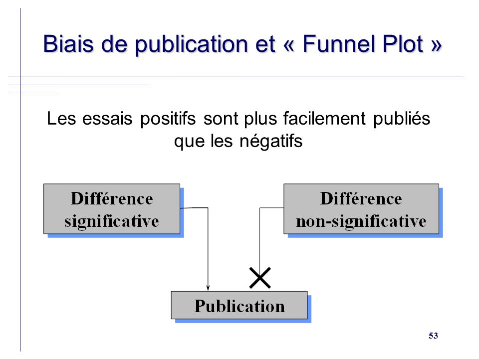 Biais de publication et « Funnel Plot »