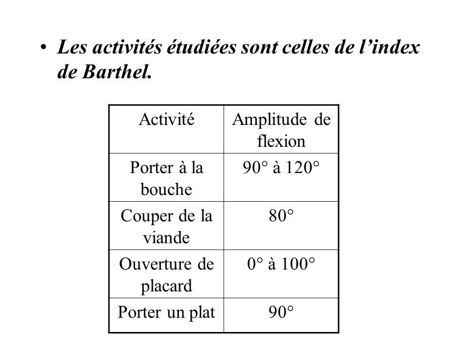 Les activités étudiées sont celles de l'index de Barthel.