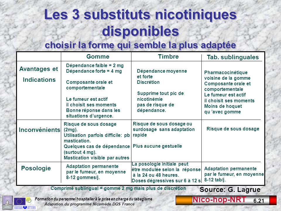 Les 3 substituts nicotiniques disponibles choisir la forme qui semble la plus adaptée