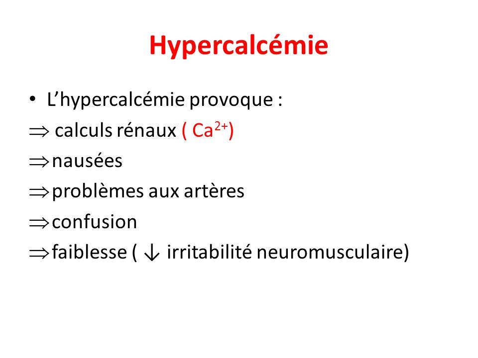 Hypercalcémie L'hypercalcémie provoque :  calculs rénaux ( Ca2+)