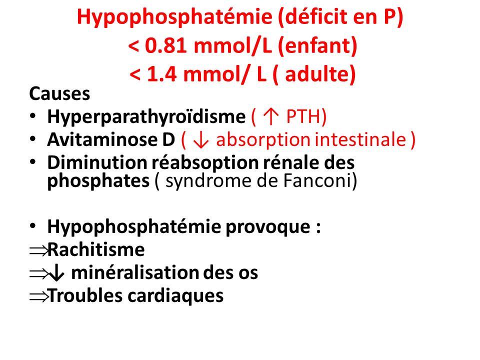 Hypophosphatémie (déficit en P) < 0. 81 mmol/L (enfant) < 1