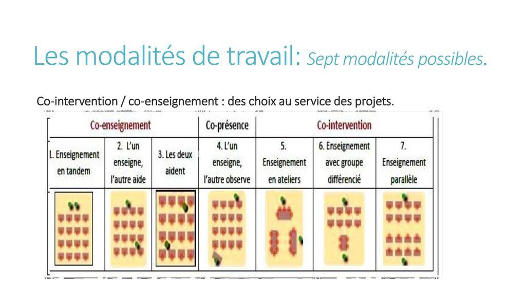 Les modalités de travail: Sept modalités possibles.