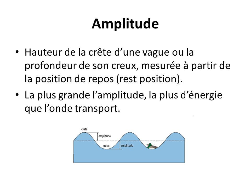 Amplitude Hauteur de la crête d'une vague ou la profondeur de son creux, mesurée à partir de la position de repos (rest position).