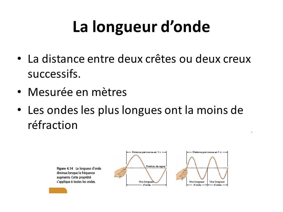 La longueur d'onde La distance entre deux crêtes ou deux creux successifs.