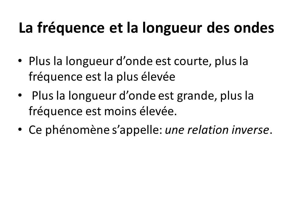 La fréquence et la longueur des ondes
