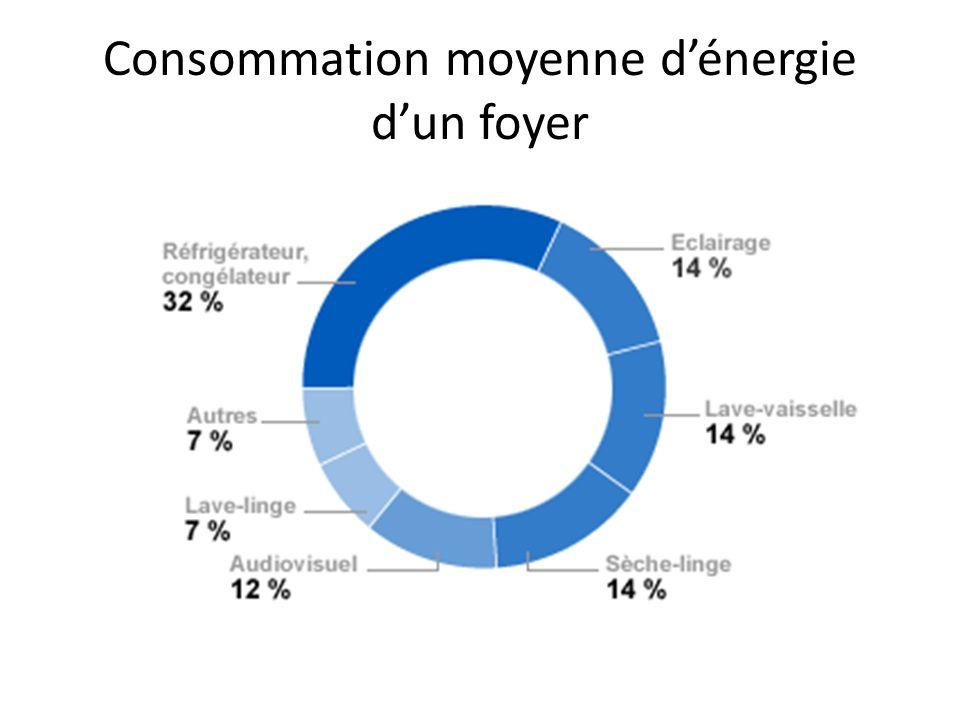 Consommation moyenne d'énergie d'un foyer