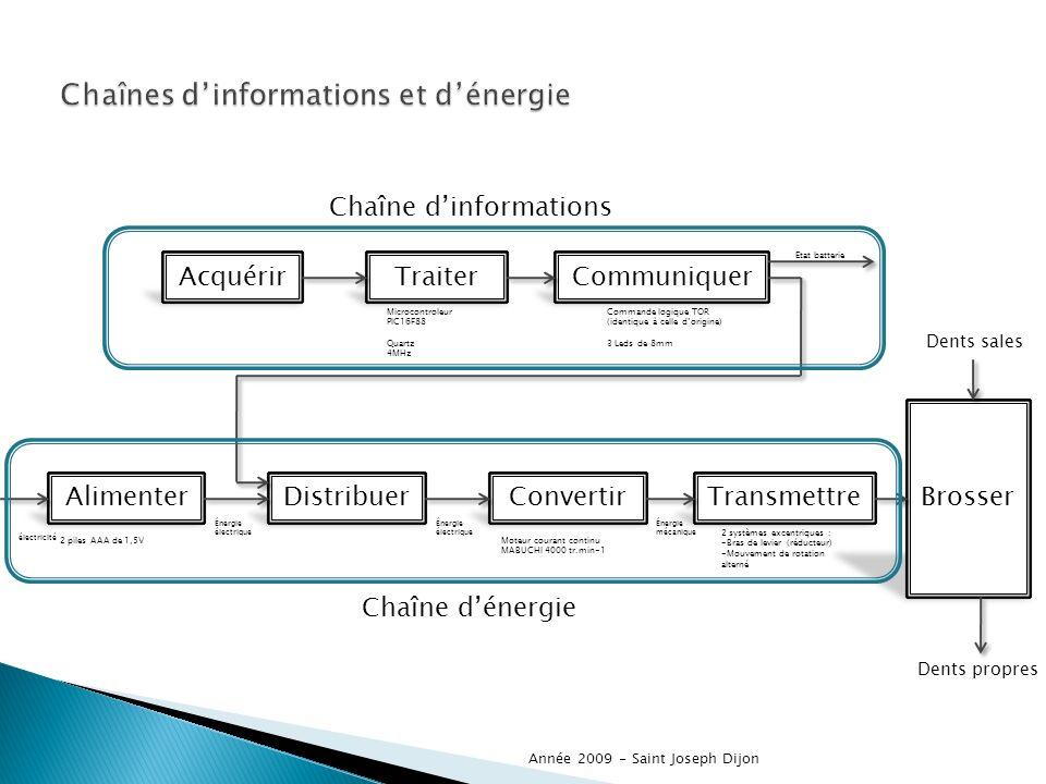 Chaînes d'informations et d'énergie