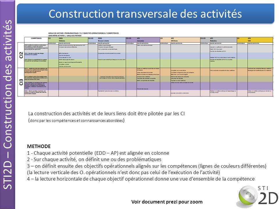 STI2D – Construction des activités