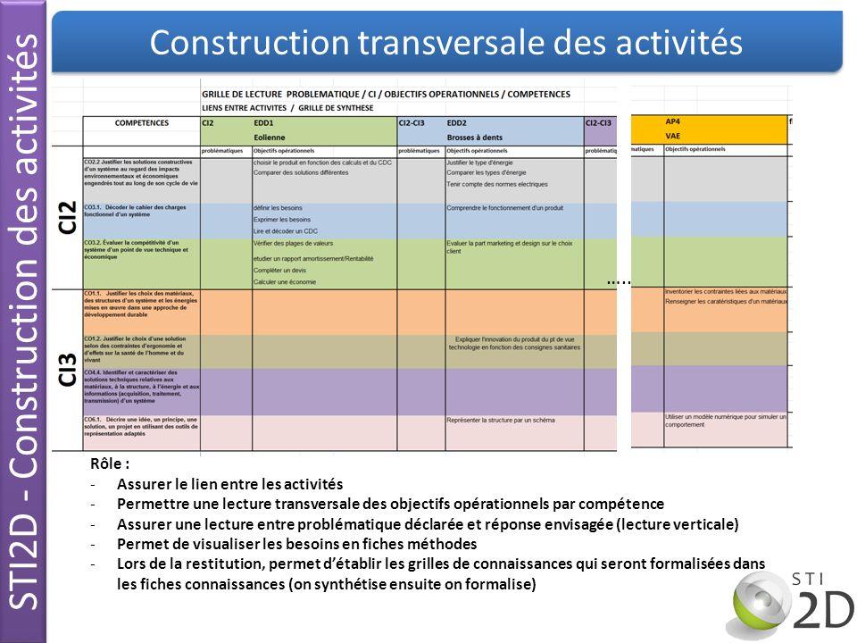 STI2D - Construction des activités