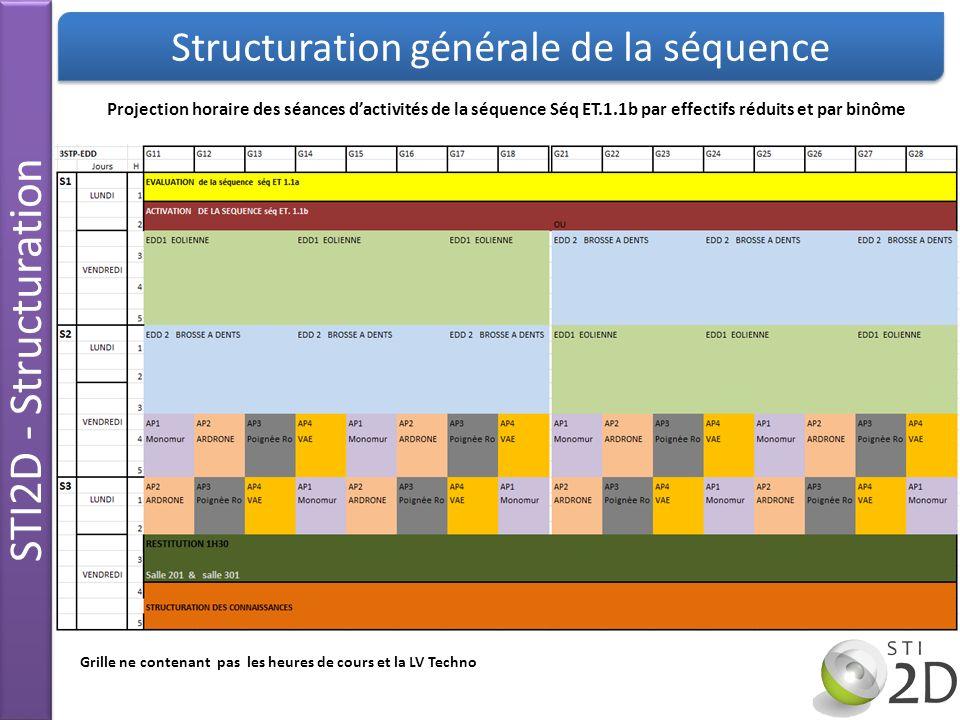 Structuration générale de la séquence