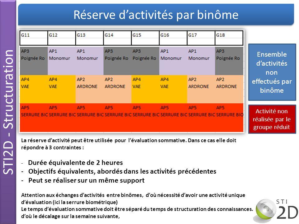 STI2D - Structuration Réserve d'activités par binôme