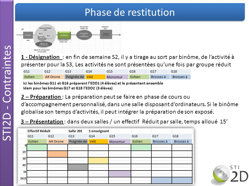 STI2D - Contraintes Phase de restitution