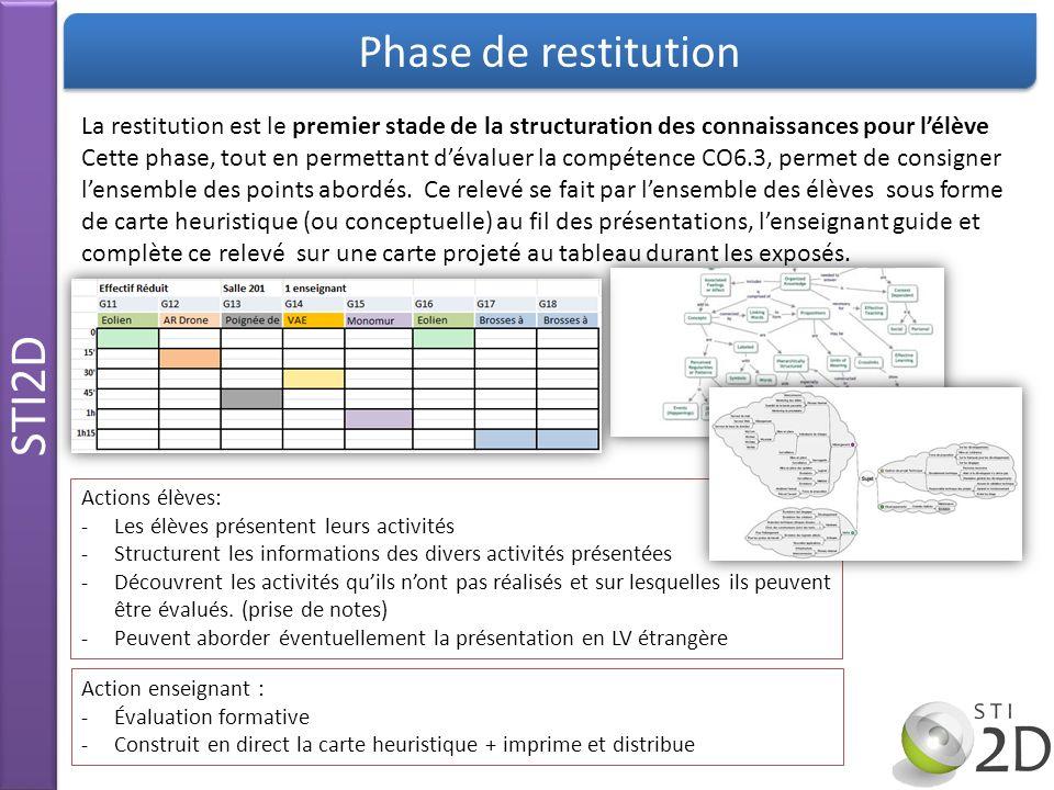 STI2D Phase de restitution
