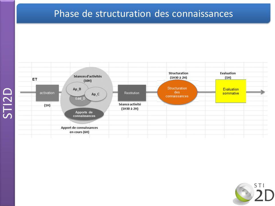 Phase de structuration des connaissances