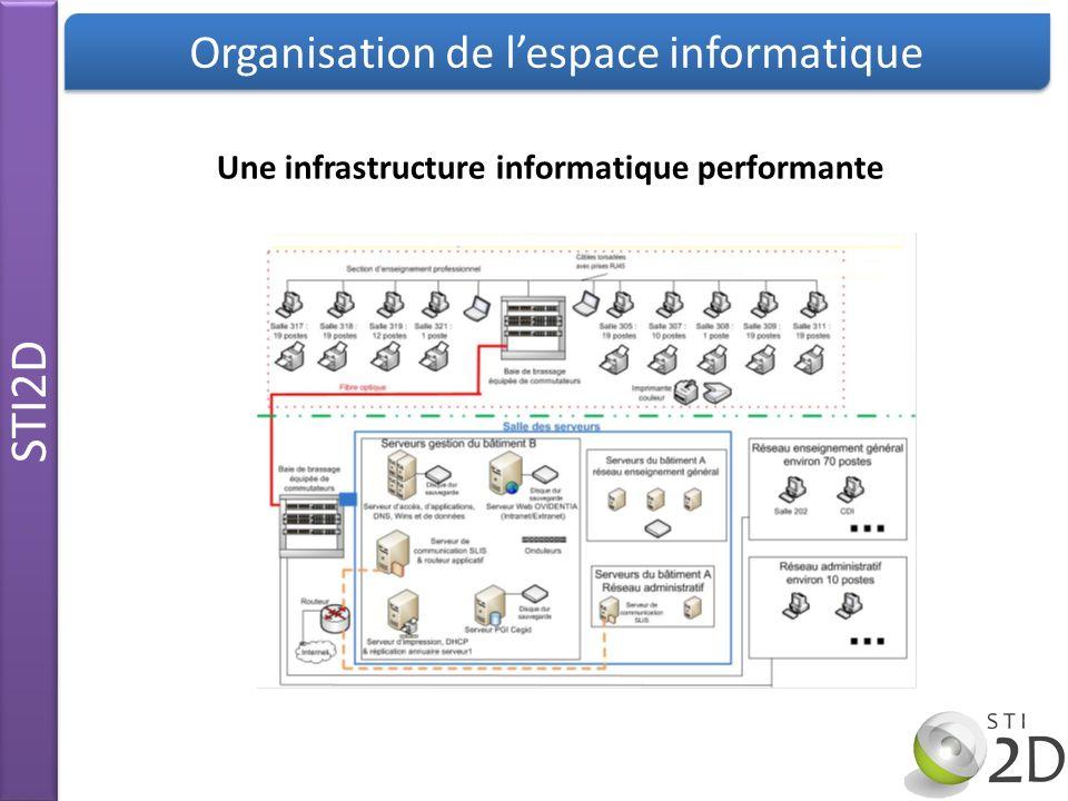 Une infrastructure informatique performante