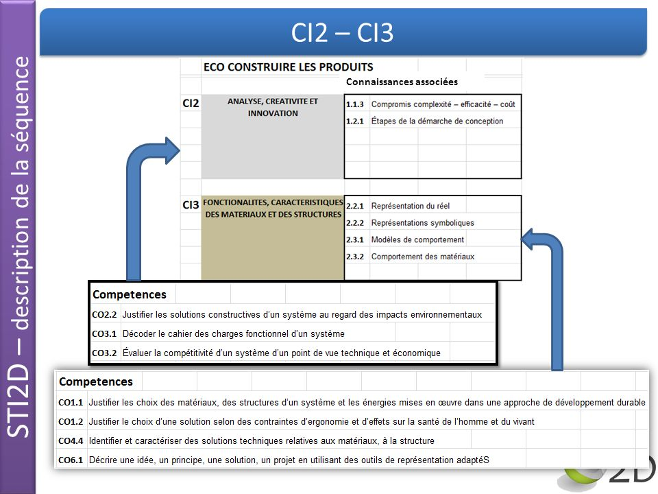 STI2D – description de la séquence