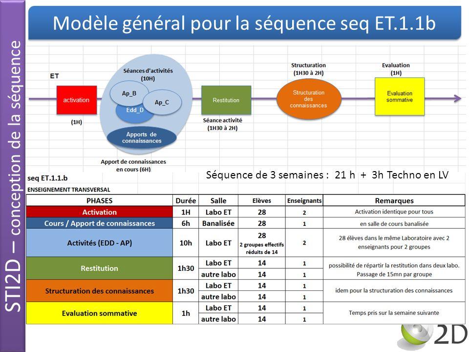 STI2D – conception de la séquence