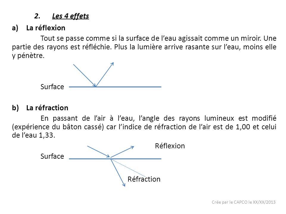 Les 4 effets La réflexion