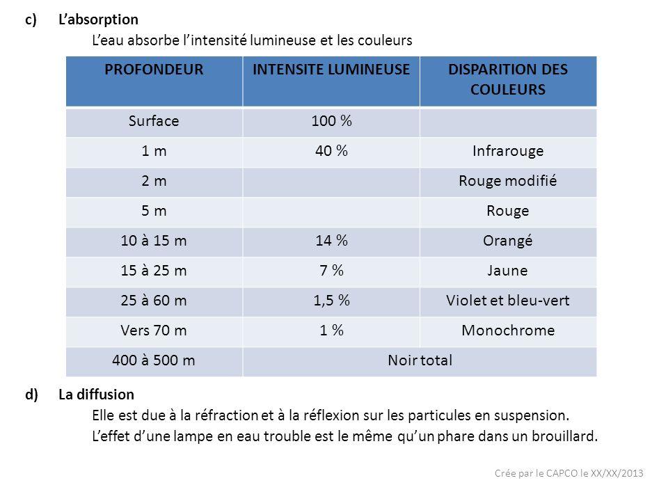 DISPARITION DES COULEURS
